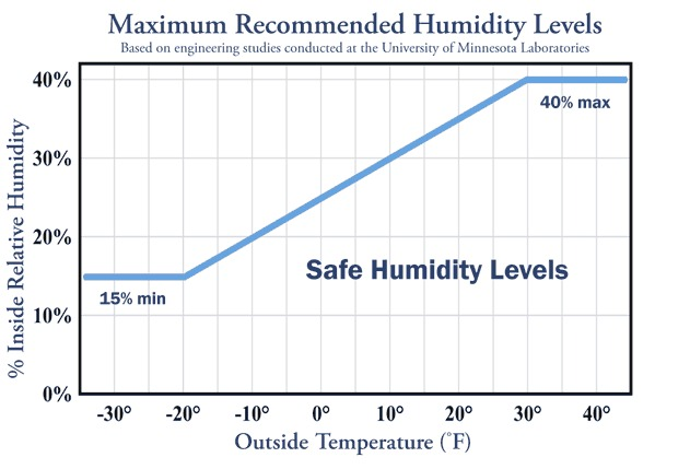 Level of humidity in your home
