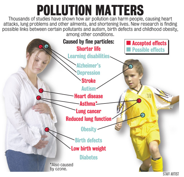 effects of air pollution in children Children and the elderly are more susceptible to air pollution than others and can suffer the effects at lower pollution levels air quality index the air quality index (aqi) is a national index for 5 major air pollutants regulated by the clean air act: ground-level ozone, particle pollution, carbon monoxide, sulfur dioxide and nitrogen dioxide.