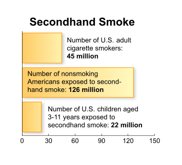 second hand smoking statistics
