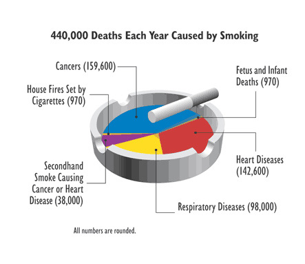 secondhand smoke facts