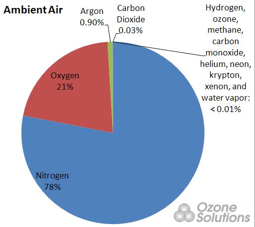 Ambient_Air_Circle_Graph_514_458_a